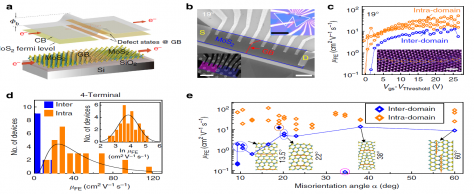 Misorientation Angle-Dependent Electrical Transport across MoS2 Grain Boundaries