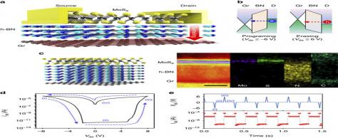 Two-Terminal Floating-Gate Memory with van der Waals Heterostructures for Ultrahigh On/Off Ratio