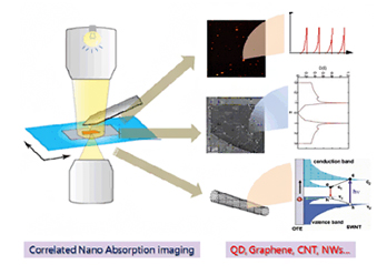 Correlated Nano Absorption imaging